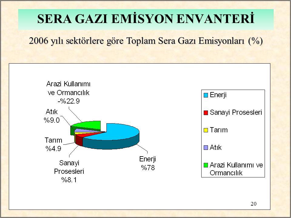 2006 yılı sektörlere göre Toplam Sera Gazı Emisyonları (%) 2006 yılı sektörlere göre Toplam Sera Gazı Emisyonları (%) 20