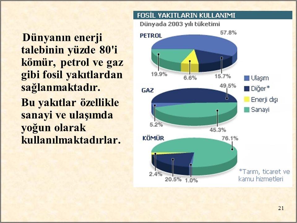 Dünyanın enerji talebinin yüzde 80'i kömür, petrol ve gaz gibi fosil yakıtlardan sağlanmaktadır. Bu yakıtlar özellikle sanayi ve ulaşımda yoğun olarak