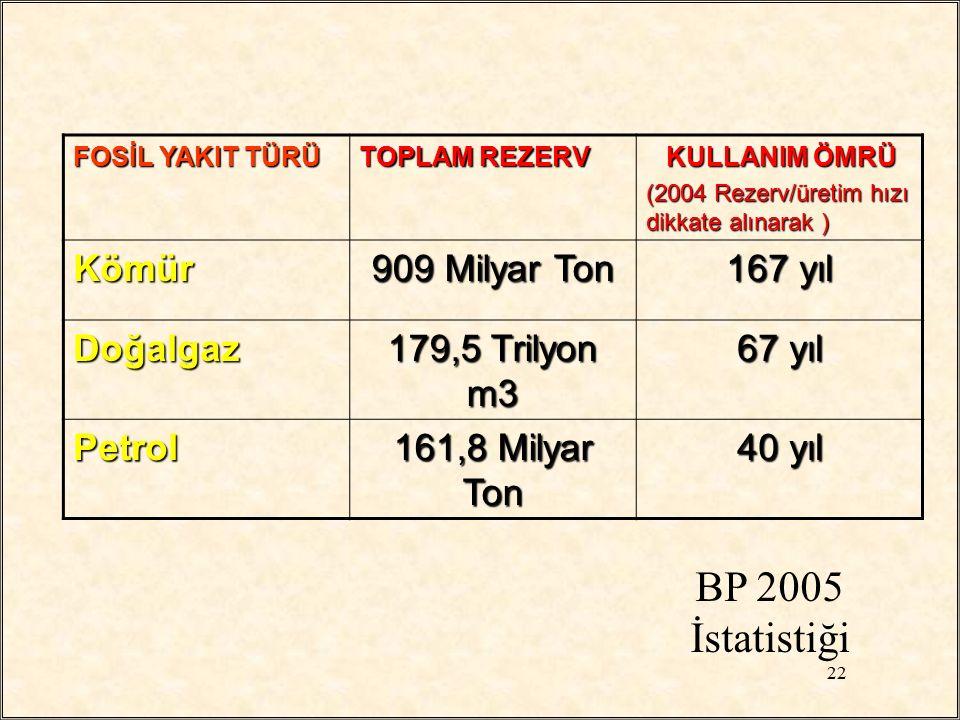 FOSİL YAKIT TÜRÜ TOPLAM REZERV KULLANIM ÖMRÜ KULLANIM ÖMRÜ (2004 Rezerv/üretim hızı dikkate alınarak ) Kömür 909 Milyar Ton 167 yıl Doğalgaz 179,5 Tri