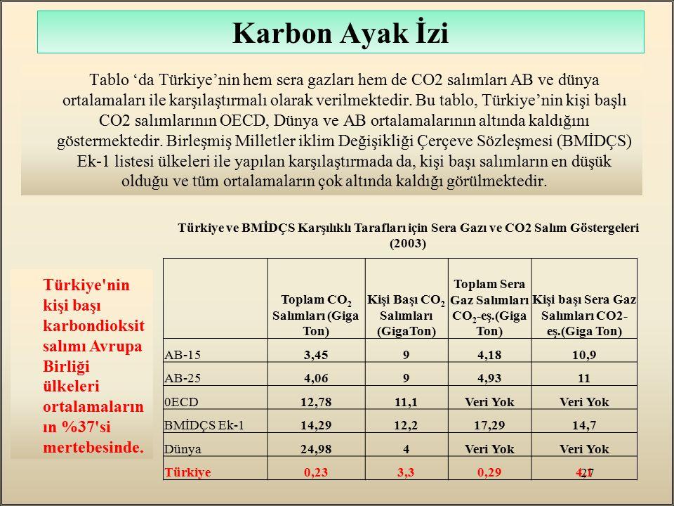 Karbon Ayak İzi Tablo 'da Türkiye'nin hem sera gazları hem de CO2 salımları AB ve dünya ortalamaları ile karşılaştırmalı olarak verilmektedir. Bu tabl