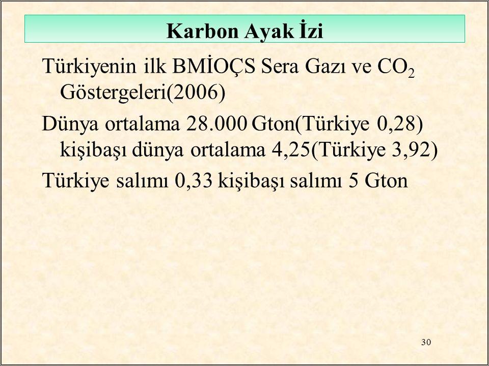 Türkiyenin ilk BMİOÇS Sera Gazı ve CO 2 Göstergeleri(2006) Dünya ortalama 28.000 Gton(Türkiye 0,28) kişibaşı dünya ortalama 4,25(Türkiye 3,92) Türkiye