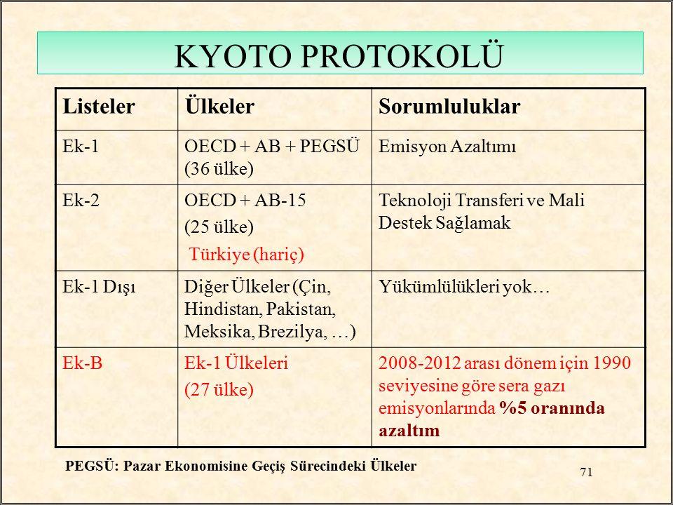 ListelerÜlkelerSorumluluklar Ek-1OECD + AB + PEGSÜ (36 ülke) Emisyon Azaltımı Ek-2OECD + AB-15 (25 ülke) Türkiye (hariç) Teknoloji Transferi ve Mali D