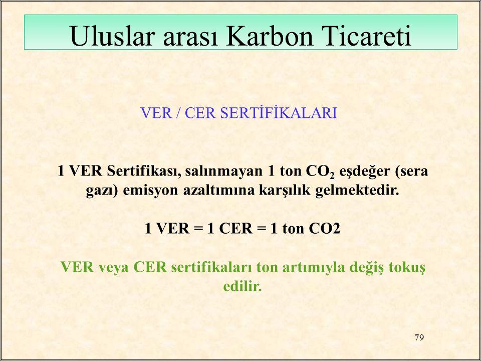 VER / CER SERTİFİKALARI 1 VER Sertifikası, salınmayan 1 ton CO 2 eşdeğer (sera gazı) emisyon azaltımına karşılık gelmektedir. 1 VER = 1 CER = 1 ton CO