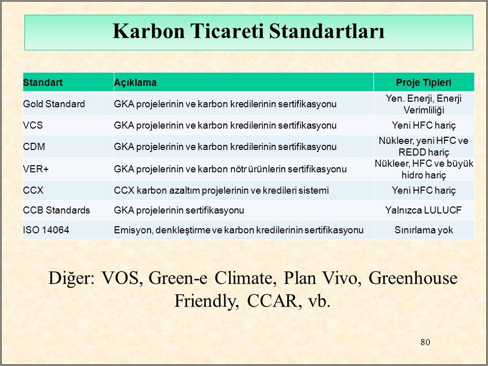 Karbon Ticareti Standartları StandartAçıklamaProje Tipleri Gold StandardGKA projelerinin ve karbon kredilerinin sertifikasyonu Yen. Enerji, Enerji Ver