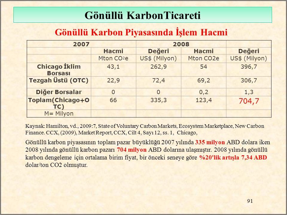 Gönüllü KarbonTicareti Gönüllü Karbon Piyasasında İşlem Hacmi Kaynak: Hamilton, vd., 2009:7, State of Voluntary Carbon Markets, Ecosystem Marketplace,