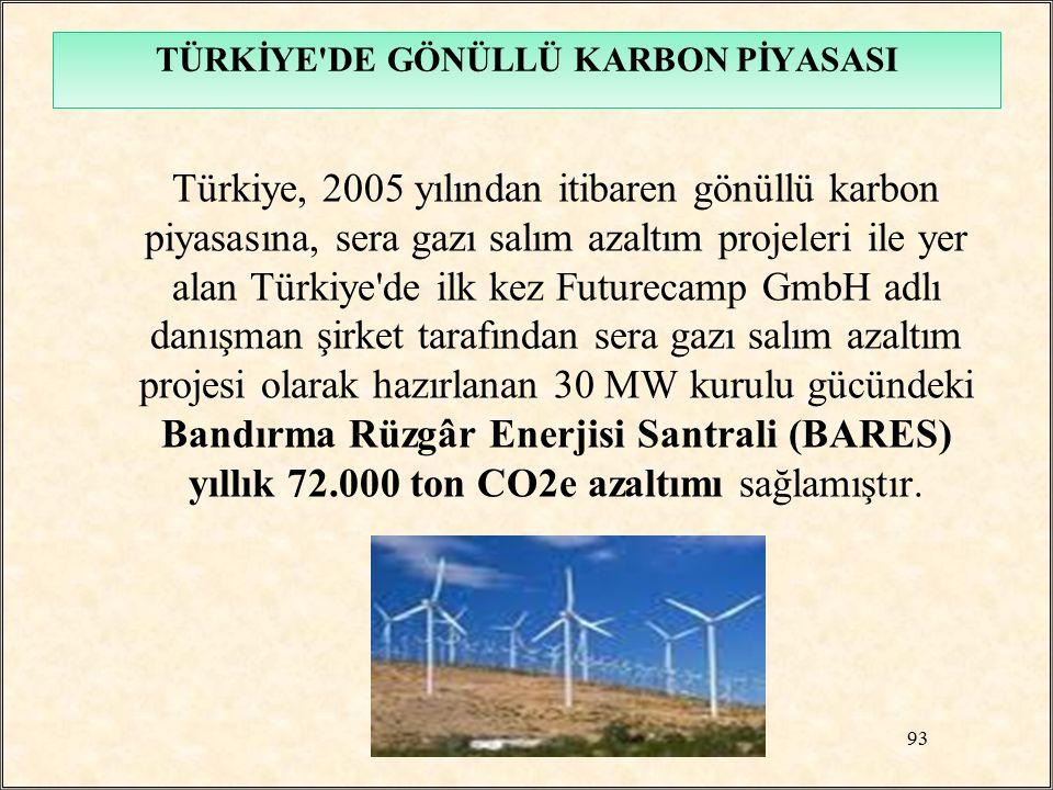 Türkiye, 2005 yılından itibaren gönüllü karbon piyasasına, sera gazı salım azaltım projeleri ile yer alan Türkiye'de ilk kez Futurecamp GmbH adlı danı