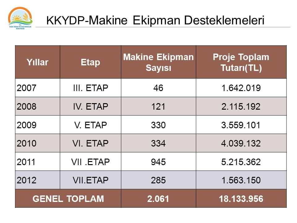 YıllarEtap Makine Ekipman Sayısı Proje Toplam Tutarı(TL) 2007III. ETAP461.642.019 2008IV. ETAP1212.115.192 2009V. ETAP3303.559.101 2010VI. ETAP3344.03