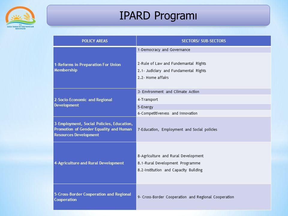 IPARD Programı * AB'de çiftçi GAEC standartları olarak bilinen İyi Tarım Çevre koşullarına uymak zorundadır aksi halde aldığı tarımsal desteklerde indirime gidilmesi gerekebilir.