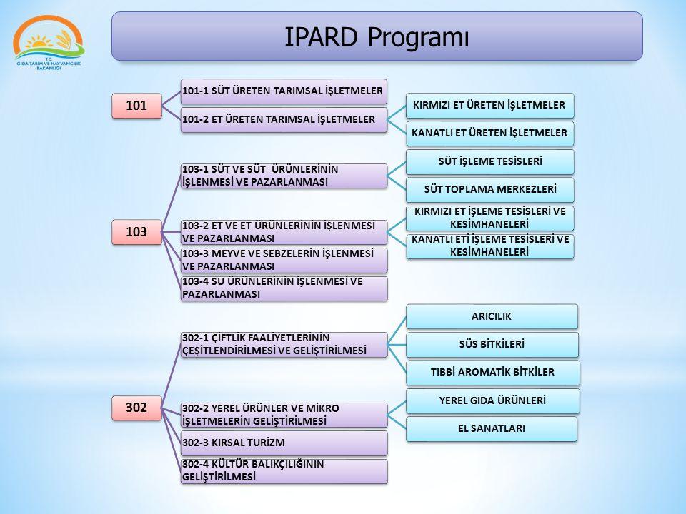 IPARD Programı * Projenin genel hedefi, Türkiye'deki tarımsal aktivitelerden kaynaklanan kirliliğin önlenmesi ile su kaynakları, toprak ve atmosfere besin maddesi girdisi etkisinin azaltılmasıydı.