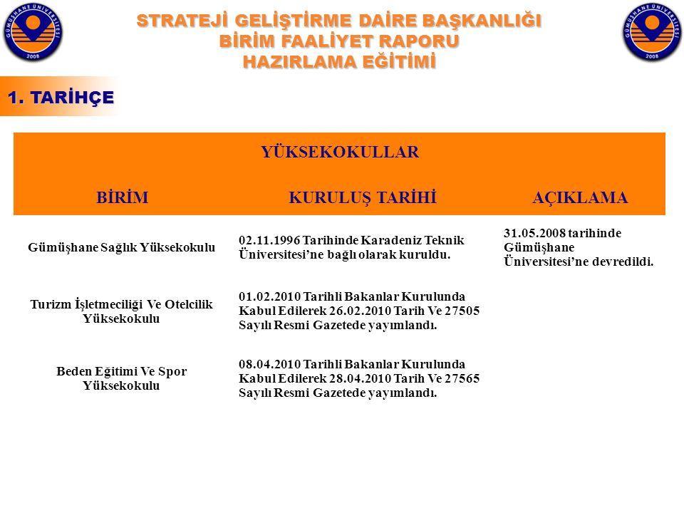 STRATEJİ GELİŞTİRME DAİRE BAŞKANLIĞI BİRİM FAALİYET RAPORU HAZIRLAMA EĞİTİMİ YÜKSEKOKULLAR BİRİMKURULUŞ TARİHİAÇIKLAMA Gümüşhane Sağlık Yüksekokulu 02.11.1996 Tarihinde Karadeniz Teknik Üniversitesi'ne bağlı olarak kuruldu.