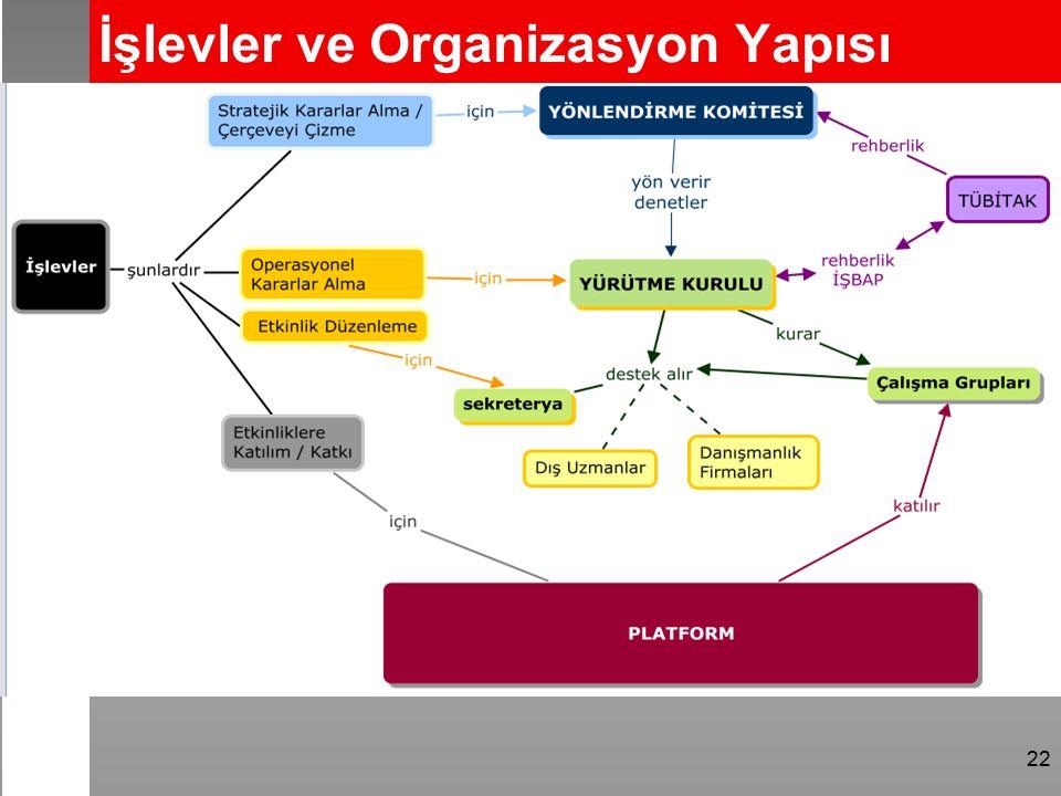 22 İşlevler ve Organizasyon Yapısı