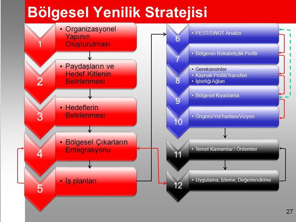 Bölgesel Yenilik Stratejisi 27