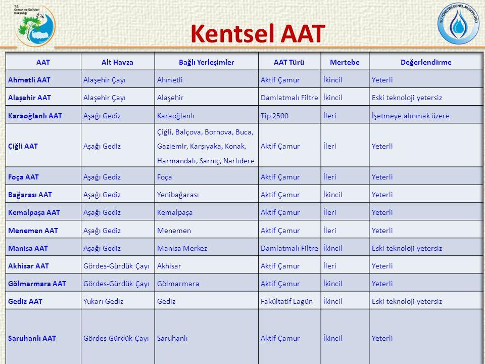 Kentsel AAT