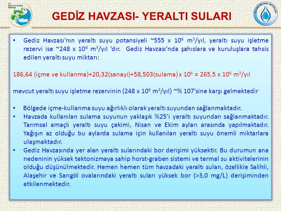 Gediz Havzası'nın yeraltı suyu potansiyeli ~555 x 10 6 m 3 /yıl, yeraltı suyu işletme rezervi ise ~248 x 10 6 m 3 /yıl 'dır.