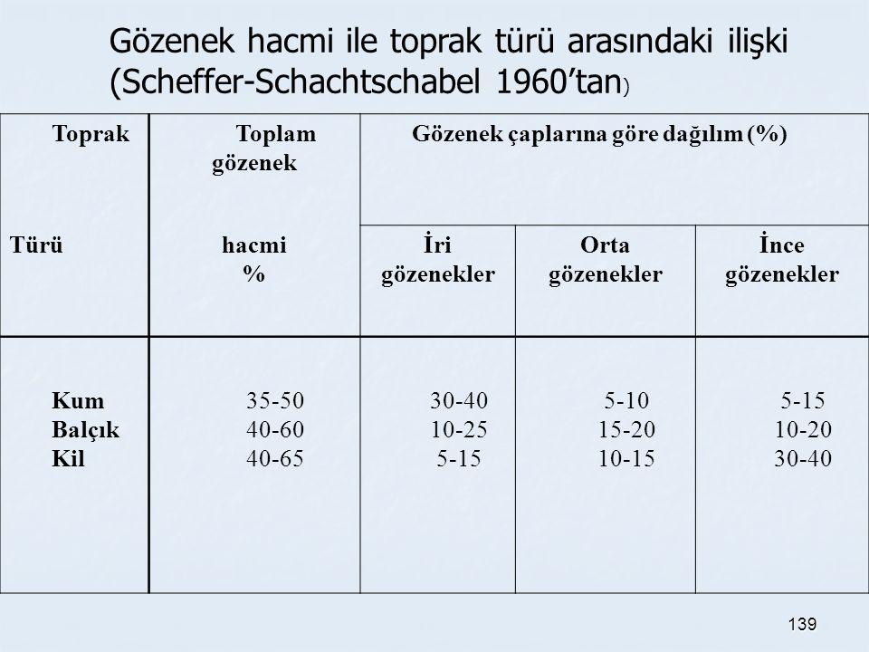 139 Gözenek hacmi ile toprak türü arasındaki ilişki (Scheffer-Schachtschabel 1960'tan ) ToprakToplam gözenek Gözenek çaplarına göre dağılım (%) Türühacmi % İri gözenekler Orta gözenekler İnce gözenekler Kum Balçık Kil 35-50 40-60 40-65 30-40 10-25 5-15 5-10 15-20 10-15 5-15 10-20 30-40