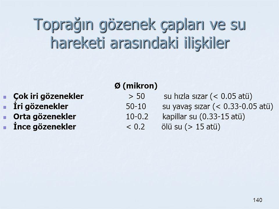 Toprağın gözenek çapları ve su hareketi arasındaki ilişkiler Ø (mikron) Ø (mikron) Çok iri gözenekler > 50 su hızla sızar ( 50 su hızla sızar (< 0.05 atü) İri gözenekler 50-10 su yavaş sızar (< 0.33-0.05 atü) İri gözenekler 50-10 su yavaş sızar (< 0.33-0.05 atü) Orta gözenekler 10-0.2 kapillar su (0.33-15 atü) Orta gözenekler 10-0.2 kapillar su (0.33-15 atü) İnce gözenekler 15 atü) İnce gözenekler 15 atü) 140