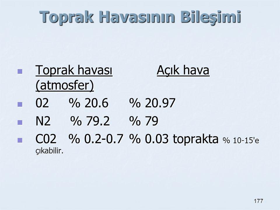 Toprak Havasının Bileşimi Toprak havasıAçık hava (atmosfer) Toprak havasıAçık hava (atmosfer) 02 % 20.6% 20.97 02 % 20.6% 20.97 N2 % 79.2% 79 N2 % 79.
