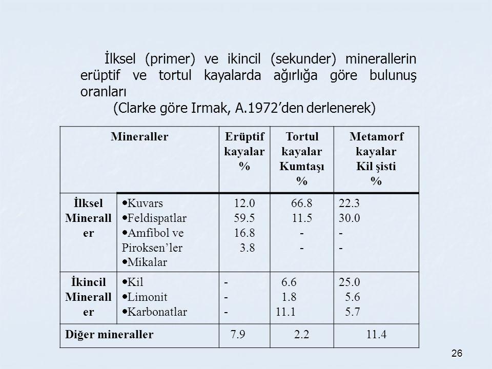 26 İlksel (primer) ve ikincil (sekunder) minerallerin erüptif ve tortul kayalarda ağırlığa göre bulunuş oranları (Clarke göre Irmak, A.1972'den derlenerek) MinerallerErüptif kayalar % Tortul kayalar Kumtaşı % Metamorf kayalar Kil şisti % İlksel Minerall er  Kuvars  Feldispatlar  Amfibol ve Piroksen'ler  Mikalar 12.0 59.5 16.8 3.8 66.8 11.5 - 22.3 30.0 - İkincil Minerall er  Kil  Limonit  Karbonatlar ------ 6.6 1.8 11.1 25.0 5.6 5.7 Diğer mineraller 7.92.211.4