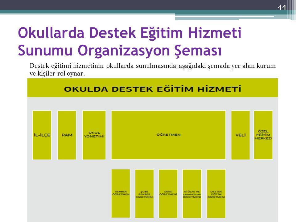 Okullarda Destek Eğitim Hizmeti Sunumu Organizasyon Şeması Destek eğitimi hizmetinin okullarda sunulmasında aşağıdaki şemada yer alan kurum ve kişiler