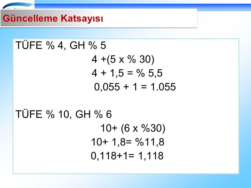 TÜFE % 4, GH % 5 4 +(5 x % 30) 4 + 1,5 = % 5,5 0,055 + 1 = 1.055 TÜFE % 10, GH % 6 10+ (6 x %30) 10+ 1,8= %11,8 0,118+1= 1,118 Güncelleme Katsayısı