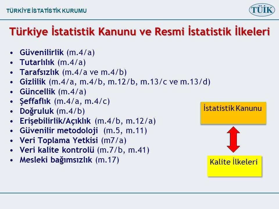 TÜRKİYE İSTATİSTİK KURUMU Türkiye İstatistik Kanunu ve Resmi İstatistik İlkeleri Güvenilirlik (m.4/a) Tutarlılık (m.4/a) Tarafsızlık (m.4/a ve m.4/b) Gizlilik (m.4/a, m.4/b, m.12/b, m.13/c ve m.13/d) Güncellik (m.4/a) Şeffaflık (m.4/a, m.4/c) Doğruluk (m.4/b) Erişebilirlik/Açıklık (m.4/b, m.12/a) Güvenilir metodoloji (m.5, m.11) Veri Toplama Yetkisi (m7/a) Veri kalite kontrolü (m.7/b, m.41) Mesleki bağımsızlık (m.17) İstatistik Kanunu Kalite İlkeleri