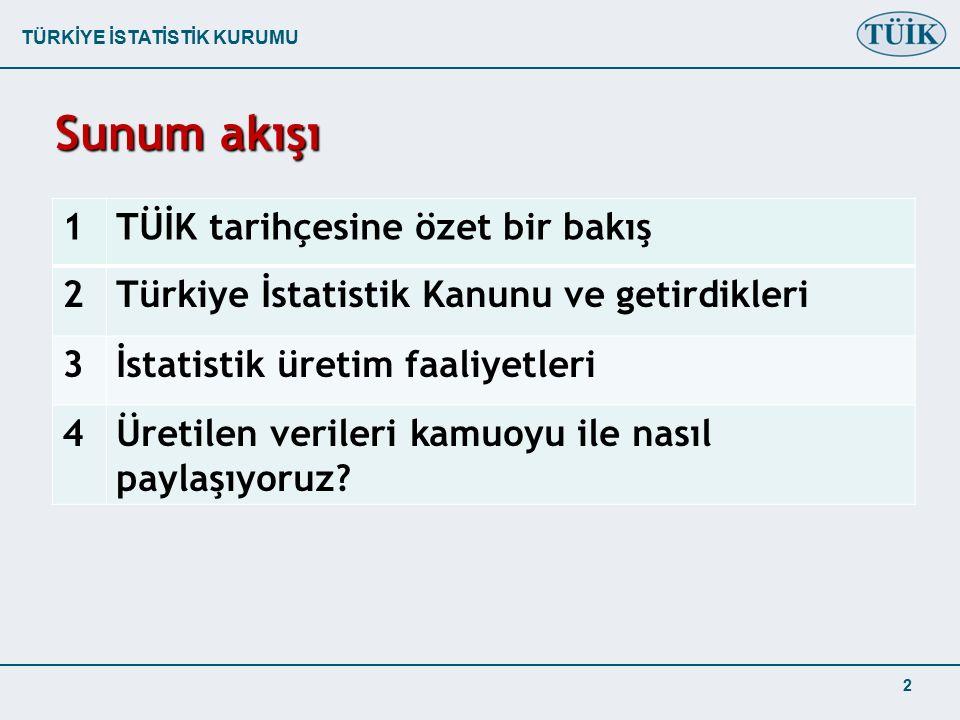 TÜRKİYE İSTATİSTİK KURUMU 1TÜİK tarihçesine özet bir bakış 2Türkiye İstatistik Kanunu ve getirdikleri 3İstatistik üretim faaliyetleri 4Üretilen verileri kamuoyu ile nasıl paylaşıyoruz.