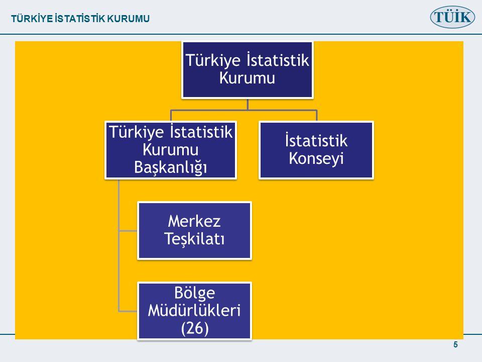 TÜRKİYE İSTATİSTİK KURUMU 5 Türkiye İstatistik Kurumu Türkiye İstatistik Kurumu Başkanlığı Merkez Teşkilatı Bölge Müdürlükleri (26) İstatistik Konseyi