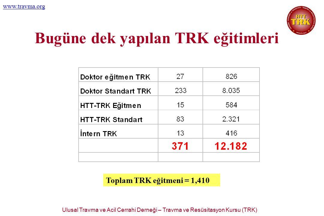 Ulusal Travma ve Acil Cerrahi Derneği – Travma ve Resüsitasyon Kursu (TRK) www.travma.org Bugüne dek yapılan TRK eğitimleri Toplam TRK eğitmeni = 1,41