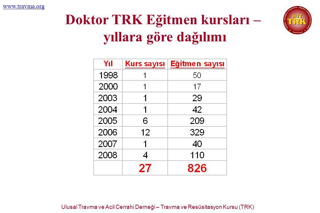 Ulusal Travma ve Acil Cerrahi Derneği – Travma ve Resüsitasyon Kursu (TRK) www.travma.org Doktor TRK Eğitmen kursları – yıllara göre dağılımı