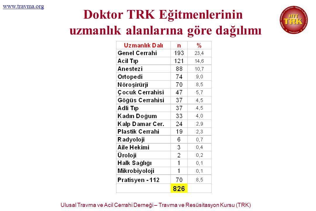Ulusal Travma ve Acil Cerrahi Derneği – Travma ve Resüsitasyon Kursu (TRK) www.travma.org Doktor TRK Eğitmenlerinin uzmanlık alanlarına göre dağılımı