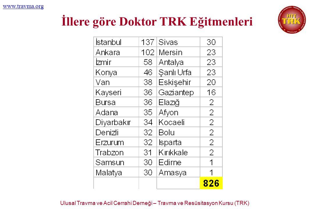 Ulusal Travma ve Acil Cerrahi Derneği – Travma ve Resüsitasyon Kursu (TRK) www.travma.org İllere göre Doktor TRK Eğitmenleri