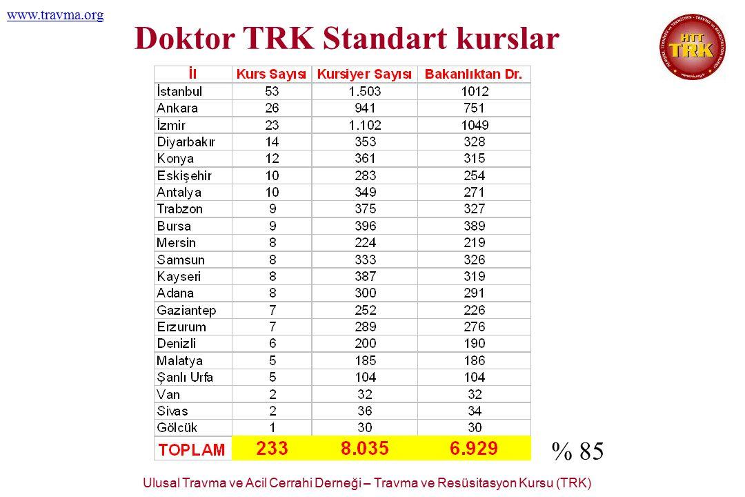 Ulusal Travma ve Acil Cerrahi Derneği – Travma ve Resüsitasyon Kursu (TRK) www.travma.org Doktor TRK Standart kurslar % 85