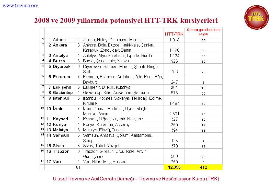 Ulusal Travma ve Acil Cerrahi Derneği – Travma ve Resüsitasyon Kursu (TRK) www.travma.org 2008 ve 2009 yıllarında potansiyel HTT-TRK kursiyerleri