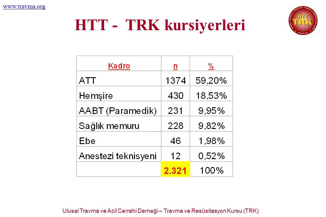 Ulusal Travma ve Acil Cerrahi Derneği – Travma ve Resüsitasyon Kursu (TRK) www.travma.org HTT - TRK kursiyerleri