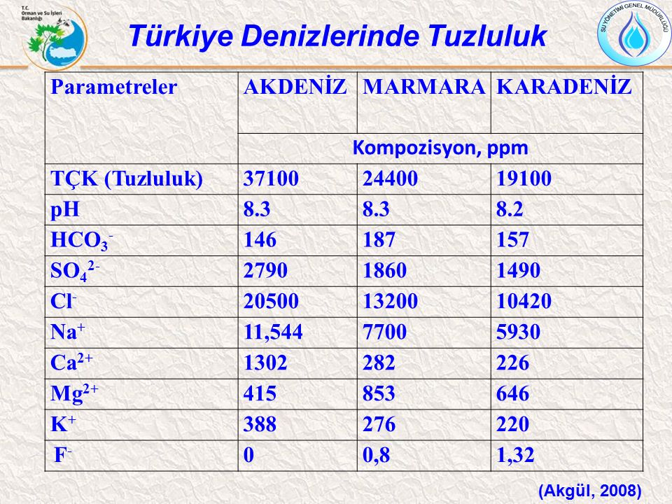 Türkiye Denizlerinde Tuzluluk ParametrelerAKDENİZMARMARAKARADENİZ Kompozisyon, ppm TÇK (Tuzluluk)371002440019100 pH8.3 8.2 HCO 3 - 146187157 SO 4 2- 2