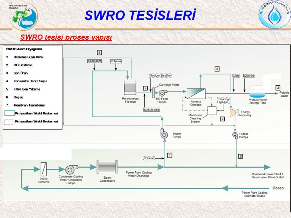SWRO TESİSLERİ SWRO tesisi proses yapısı