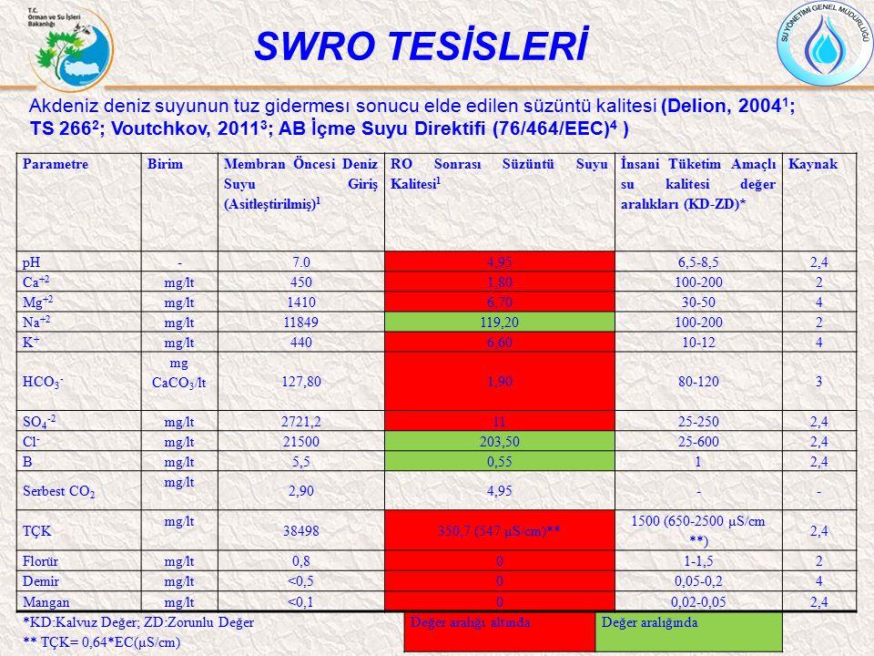 SWRO TESİSLERİ ParametreBirim Membran Öncesi Deniz Suyu Giriş (Asitleştirilmiş) 1 RO Sonrası Süzüntü Suyu Kalitesi 1 İnsani Tüketim Amaçlı su kalitesi