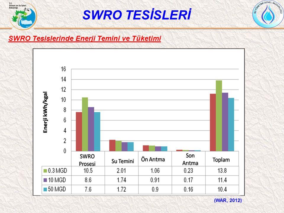SWRO Tesislerinde Enerji Temini ve Tüketimi SWRO TESİSLERİ (WAR, 2012)