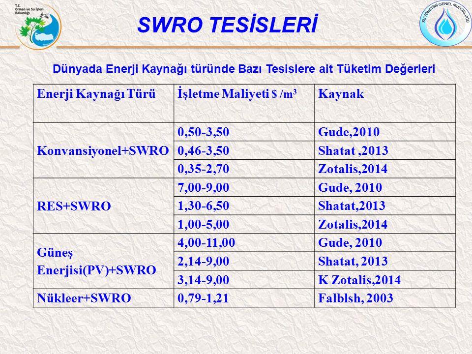 Enerji Kaynağı Türüİşletme Maliyeti $ /m 3 Kaynak Konvansiyonel+SWRO 0,50-3,50Gude,2010 0,46-3,50Shatat,2013 0,35-2,70Zotalis,2014 RES+SWRO 7,00-9,00G