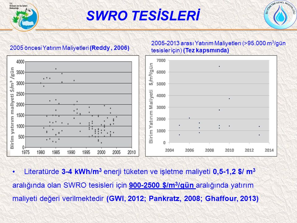 SWRO TESİSLERİ Literatürde 3-4 kWh/m 3 enerji tüketen ve işletme maliyeti 0,5-1,2 $/ m 3 aralığında olan SWRO tesisleri için 900-2500 $/m 3 /gün aralı