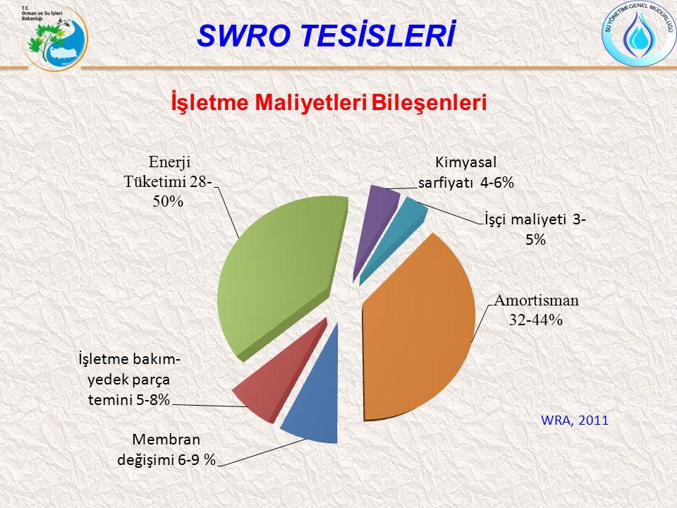 İşletme Maliyetleri Bileşenleri SWRO TESİSLERİ