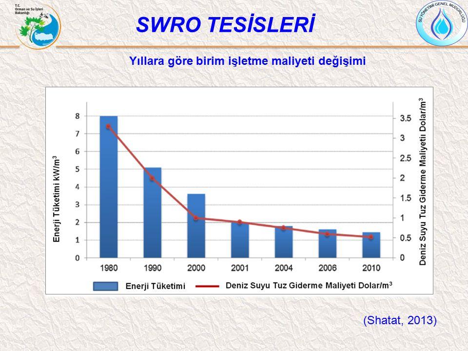 (Shatat, 2013) SWRO TESİSLERİ Yıllara göre birim işletme maliyeti değişimi