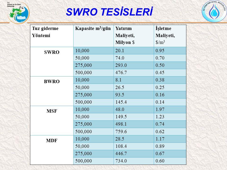 Tuz giderme Yöntemi Kapasite m 3 /gün Yatırım Maliyeti, Milyon $ İşletme Maliyeti, $/m 3 SWRO 10,00020.10.95 50,00074.00.70 275,000293.00.50 500,00047