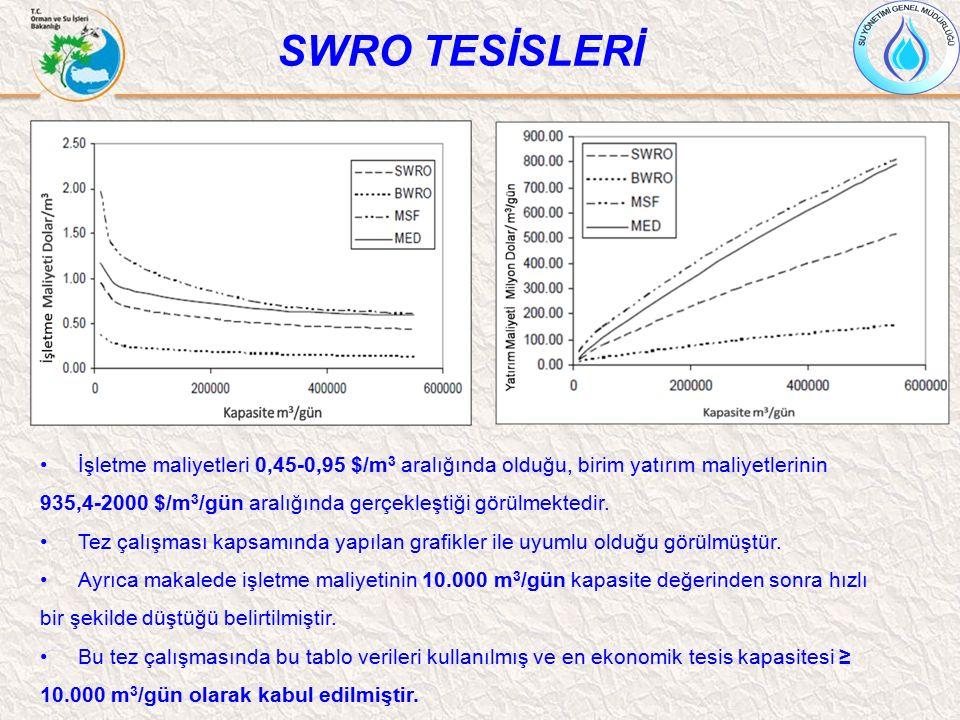 SWRO TESİSLERİ İşletme maliyetleri 0,45-0,95 $/m 3 aralığında olduğu, birim yatırım maliyetlerinin 935,4-2000 $/m 3 /gün aralığında gerçekleştiği görü