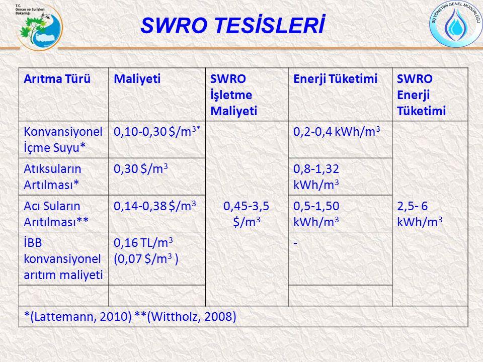 SWRO TESİSLERİ Arıtma TürüMaliyetiSWRO İşletme Maliyeti Enerji TüketimiSWRO Enerji Tüketimi Konvansiyonel İçme Suyu* 0,10-0,30 $/m 3* 0,45-3,5 $/m 3 0