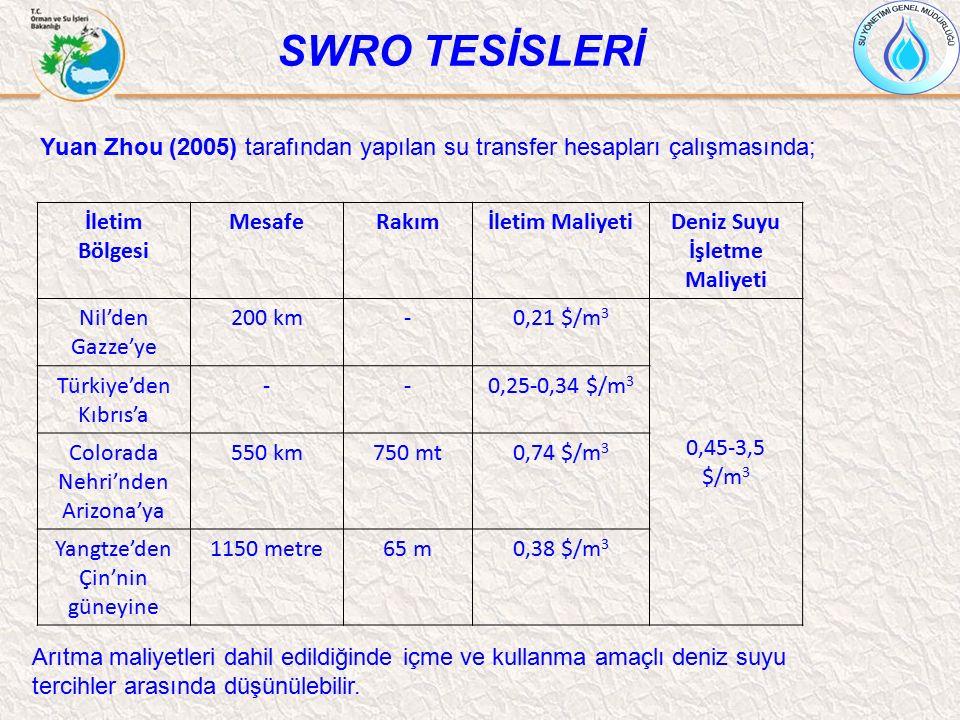 SWRO TESİSLERİ Yuan Zhou (2005) tarafından yapılan su transfer hesapları çalışmasında; İletim Bölgesi MesafeRakımİletim MaliyetiDeniz Suyu İşletme Mal