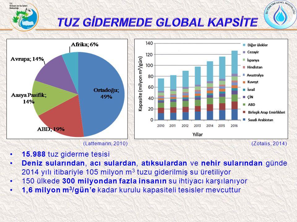(Lattemann, 2010)(Zotalis, 2014) 15.988 tuz giderme tesisi Deniz sularından, acı sulardan, atıksulardan ve nehir sularından günde 2014 yılı itibariyle