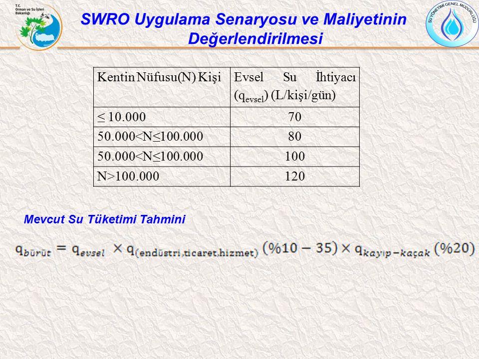 Kentin Nüfusu(N) Kişi Evsel Su İhtiyacı (q evsel ) (L/kişi/gün) ≤ 10.00070 50.000<N≤100.00080 50.000<N≤100.000100 N>100.000120 Mevcut Su Tüketimi Tahm