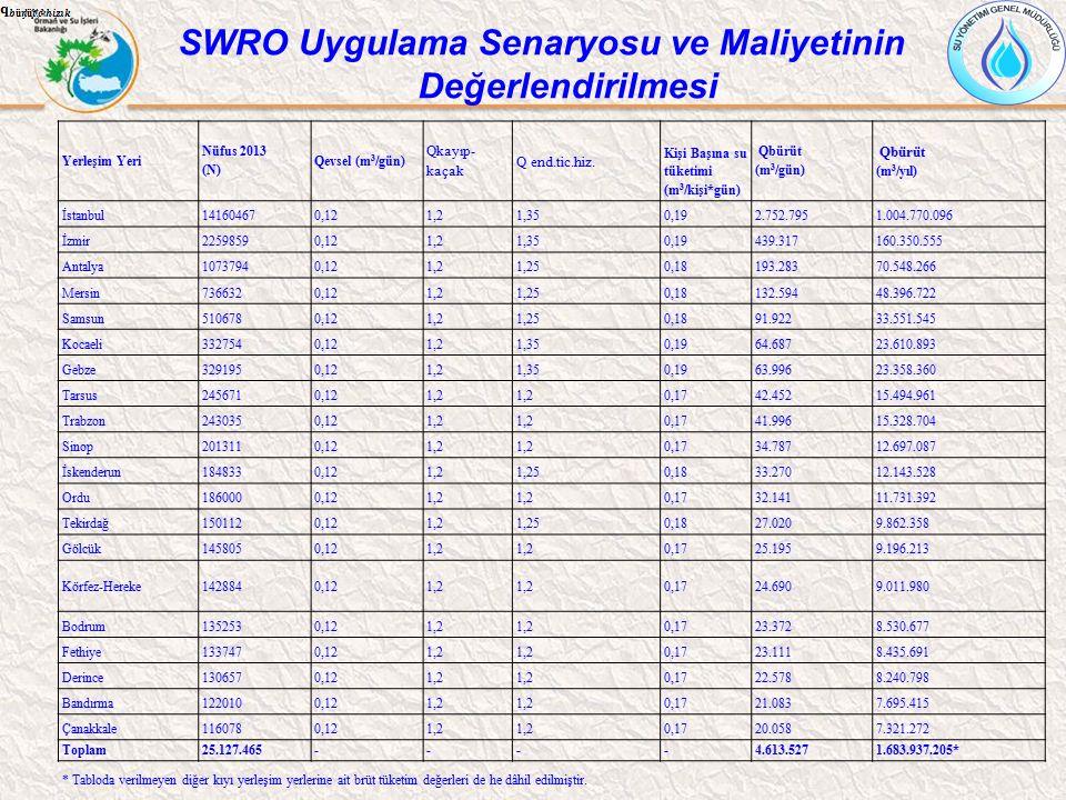 Yerleşim Yeri Nüfus 2013 (N) Qevsel (m 3 /gün) Qkayıp- kaçak Q end.tic.hiz. Kişi Başına su tüketimi (m 3 /kişi*gün) Qbürüt (m 3 /gün) Qbürüt (m 3 /yıl