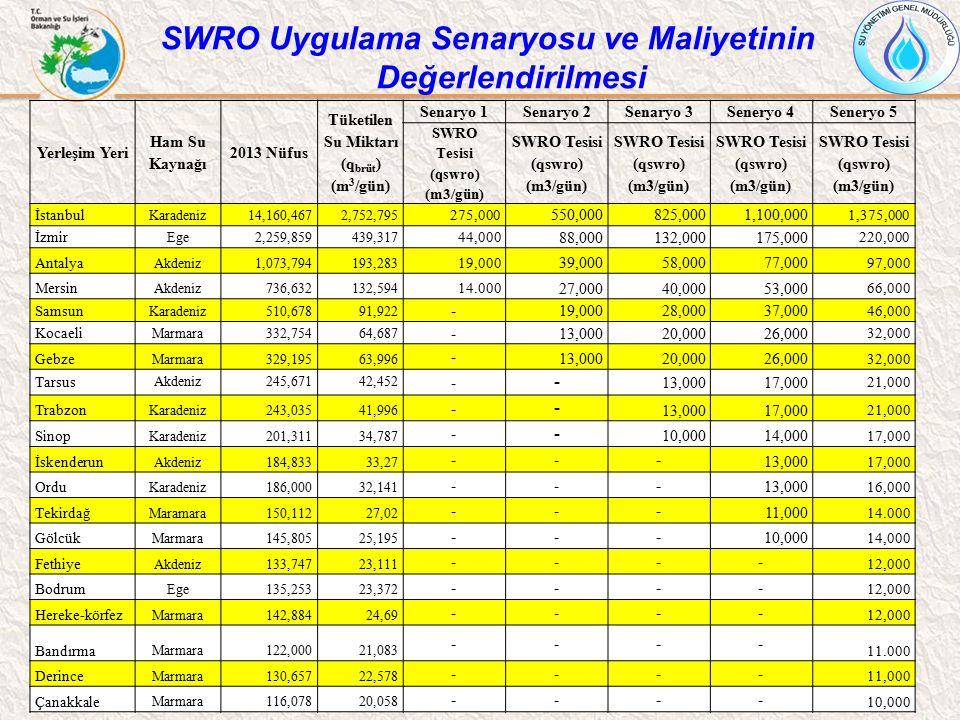 Yerleşim Yeri Ham Su Kaynağı 2013 Nüfus Tüketilen Su Miktarı (q brüt ) (m 3 /gün) Senaryo 1Senaryo 2Senaryo 3Seneryo 4Seneryo 5 SWRO Tesisi (qswro) (m